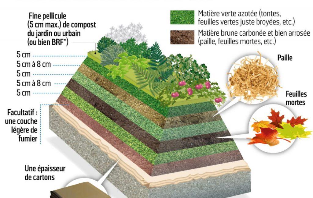 couches permaculture potager débutant